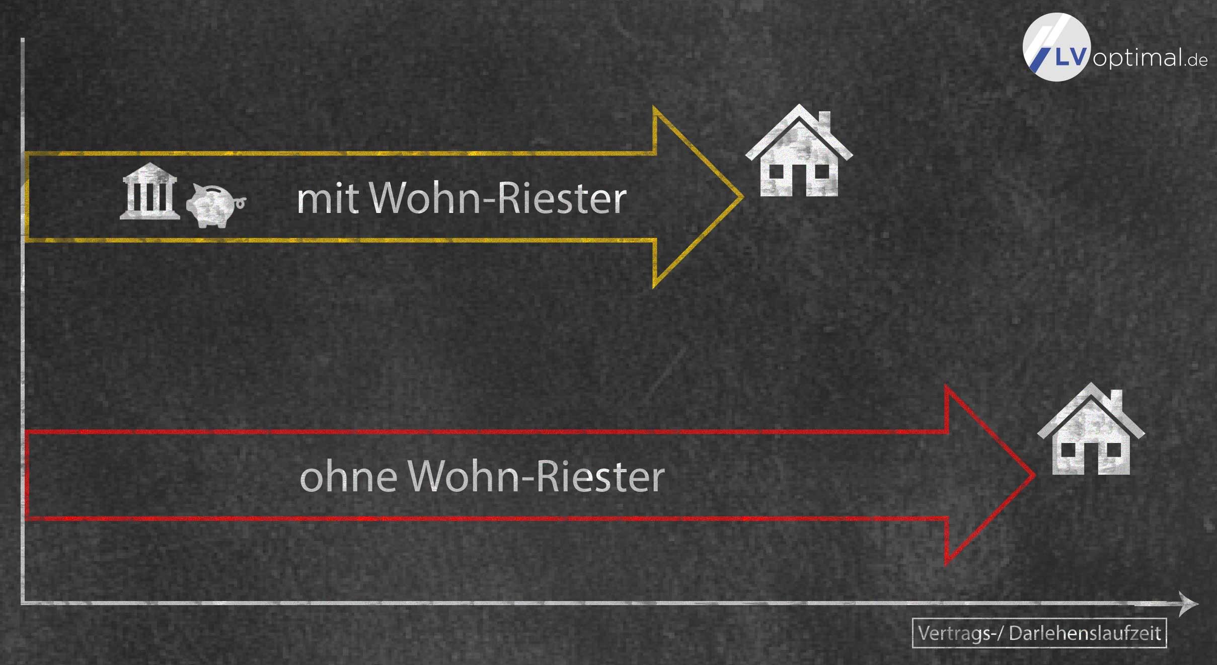 Wohnriester