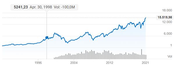 Historische Entwicklung des DAX um den positiven Verlauf von Aktienwerten zu visualisieren