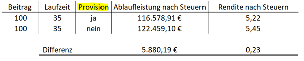 Vergleich Abschlusskosten mit Honorarprodukten bei Rürup-Renten