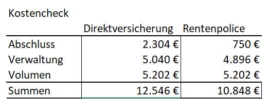 kostencheck_direktversicherung